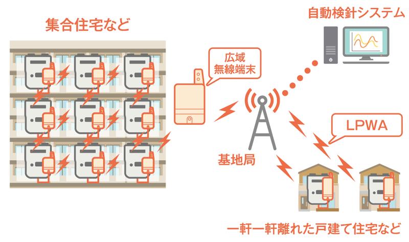 スマートガスメーター×次世代通信技術が生み出す新しいソリューション