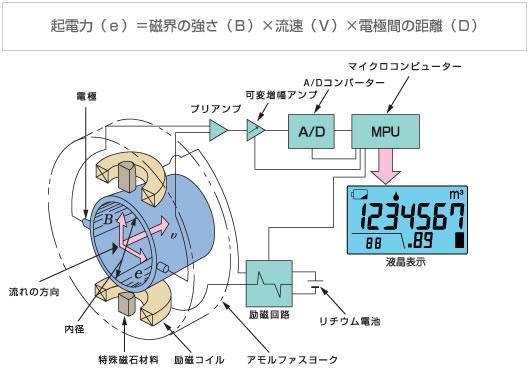 「電磁流量計」の測定原理