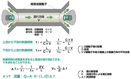 「超音波流量計」の測定原理