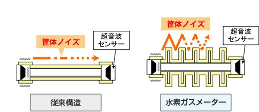 ■ 筐体ノイズの除去(特許登録済)