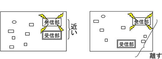 ■ 発信時ノイズの除去