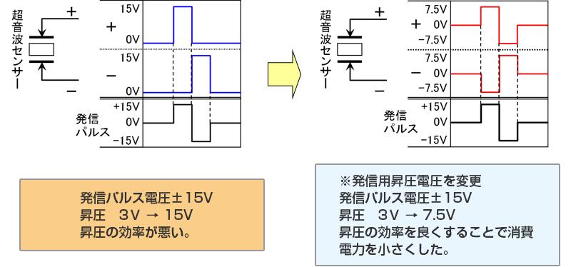 ■ 消費電流を抑えた超音波信号の発信(特許登録済)