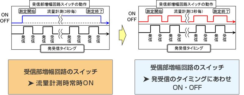 ■ 回路の動作時間を極限まで減らす(特許登録済)