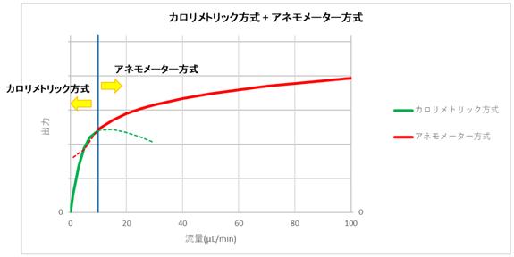 ■ センサー出力について