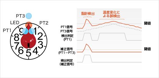 温度変化による誤検出を防ぐ技術 (特許出願中)