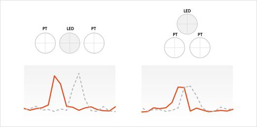 ■光ピックアップではどのような課題、発見があったでしょうか?